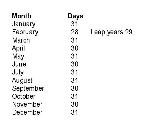 Days per Month